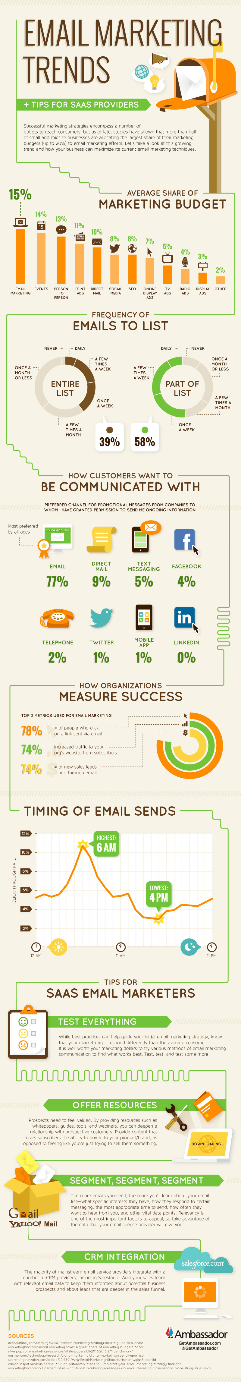 Referral Marketing Strategy Email Marketing Trends