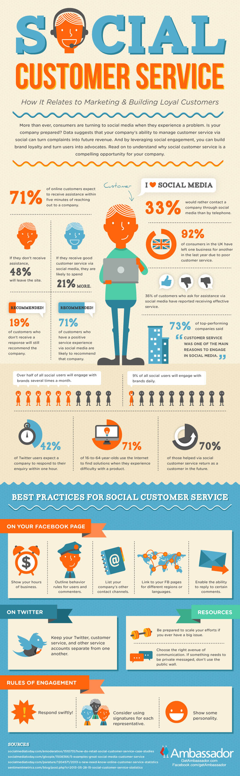 Social Customer Service (Infographic)