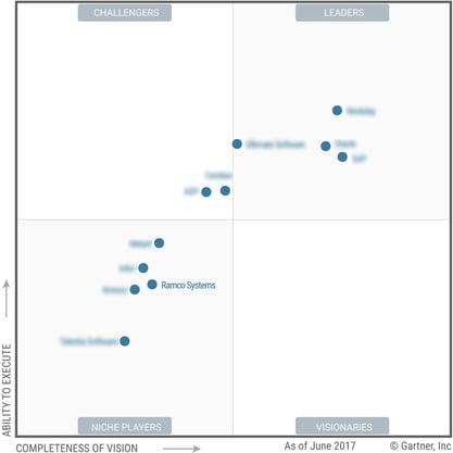 Ramco HCM enters into Gartner MAgic Quadrant.jpg