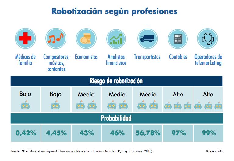 La era de los robots: ¿Amenaza u oportunidad laboral?