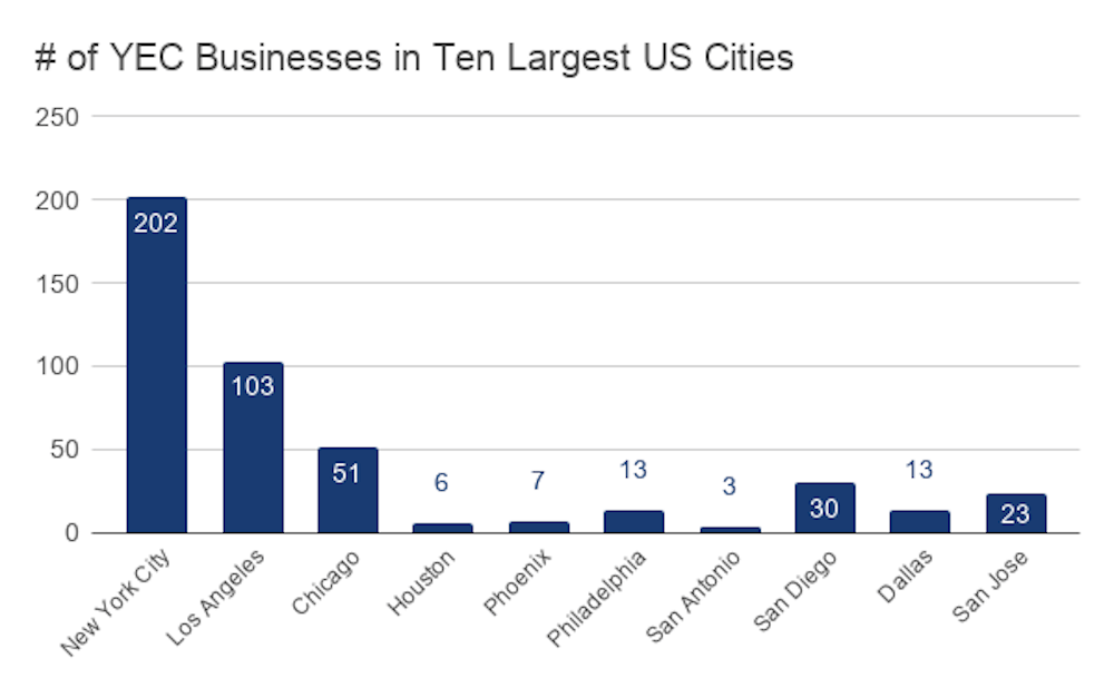 # of YEC Businesses in Ten Largest US Cities 1000