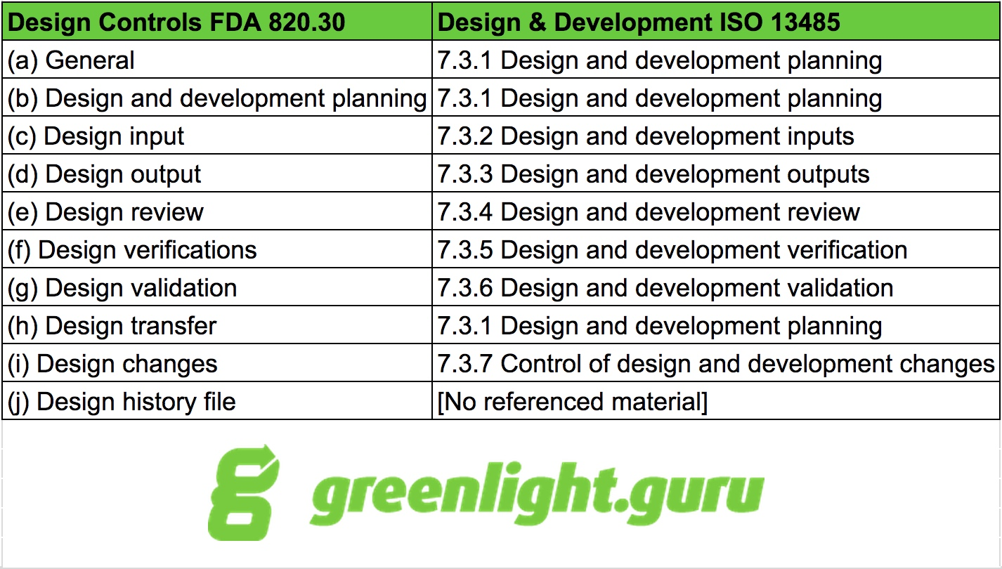 ultimate guide to fda design controls for medical devices