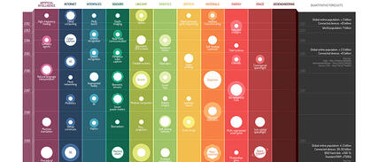 Predicting Emerging Technologies Over The Next 30 Years (Infographic)