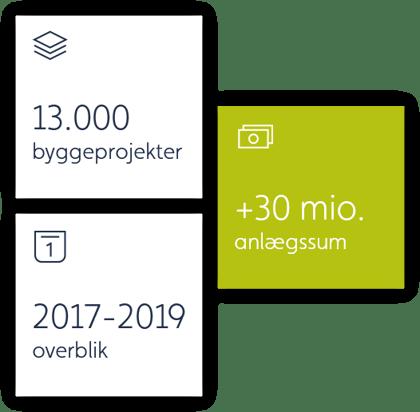Bæredygtighedsrapporten er baseret på data fra Byggefaktas Projektdatabase