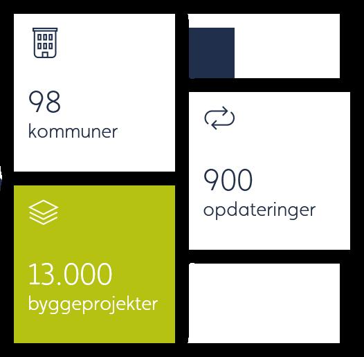 Projektdatabasen indeholder oplysninger om mere end 13.000 byggeprojekter