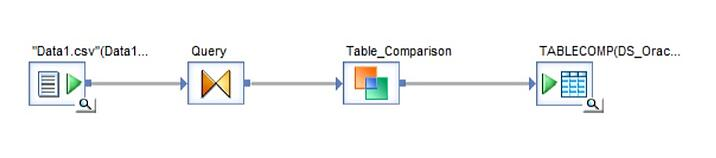 SAP Data Services Table Comparison process - Part 1