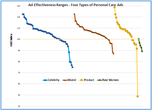 ABX Ad Effectiveness Tests on 100+ ads in Personal Care