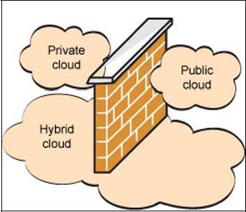 hybrid-Cloud-Computing