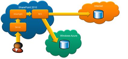 Visual Studio Solution