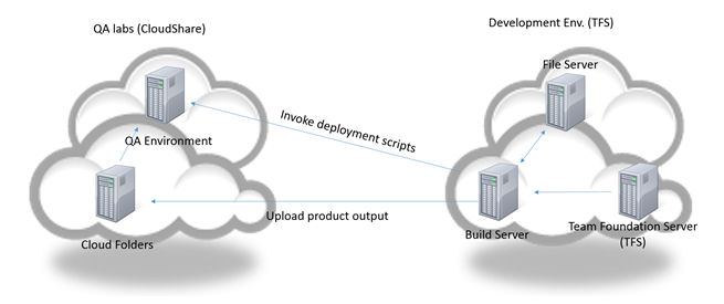CloudShare TFS Plugin