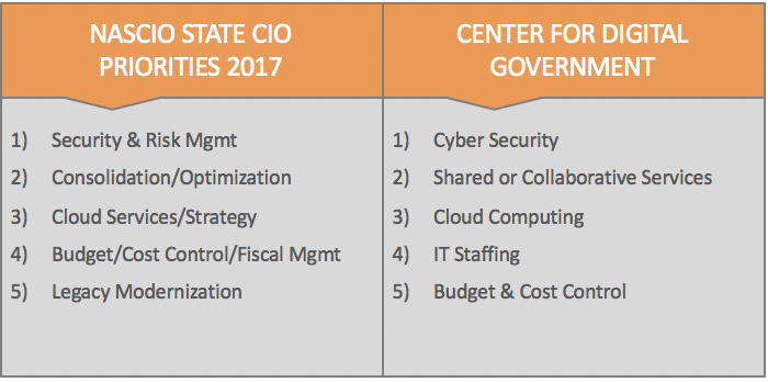 CIO Success: When Mobility & Security Go Hand-in-Hand