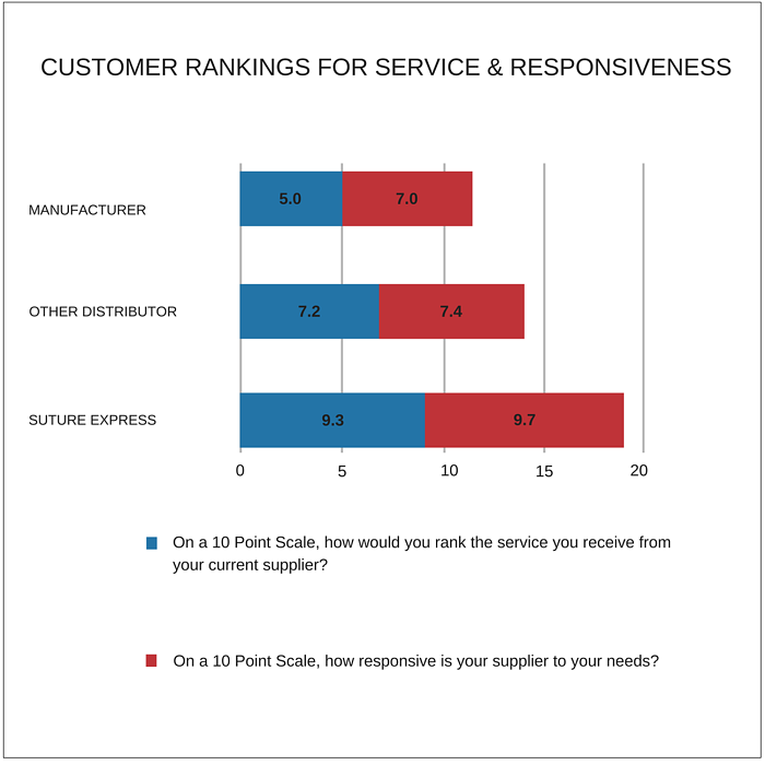 RANKINGS FOR SERVICE & RESPONSIVENESSb