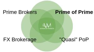 AdvancedMarkets_PrimeofPrime1