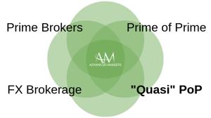 AdvancedMarkets_Quasi_PrimeofPrime1