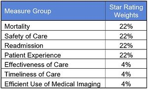 Group Weights for Star Rating Chart.jpg