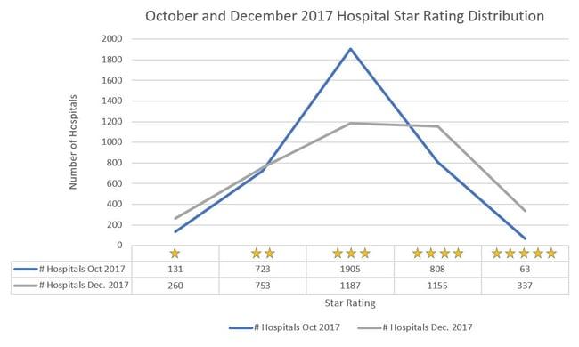Hospital Star Rating Distribution.jpg