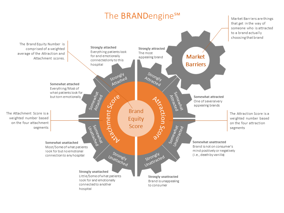 The Brand Engine