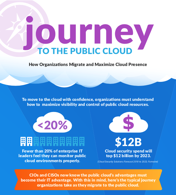 Journey to Public Cloud Image