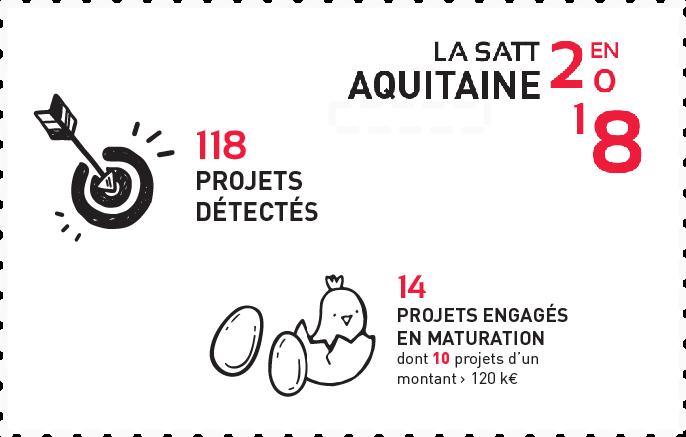 Comment la SATT Aquitaine Science Transfert fait-elle émerger une innovation ?