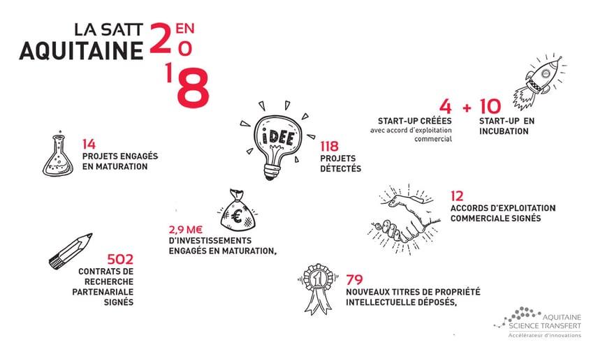 Année après année, la SATT Aquitaine Science Transfert contribue à la construction de succès dans l'innovation.