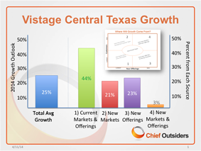 Vistage Central Texas Growth