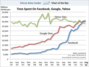 Chart of the day: time spent on facebook, google, yahoo