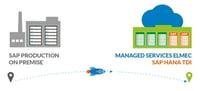 3 tappe per la tua destinazione SAP HANA