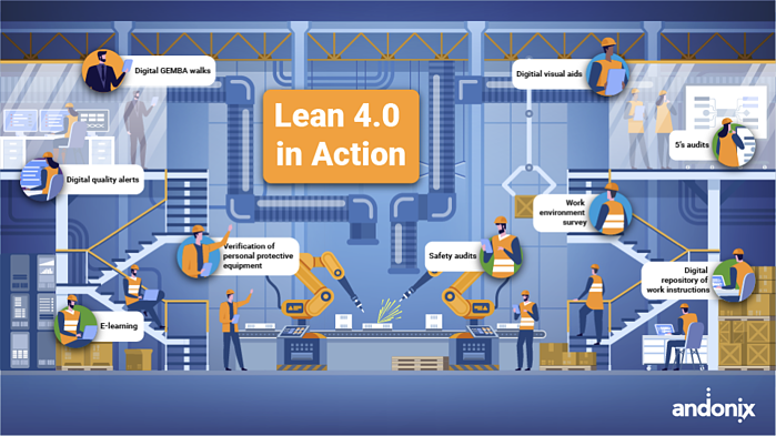 Lean 4.0 in Action - Generating ROI Fast