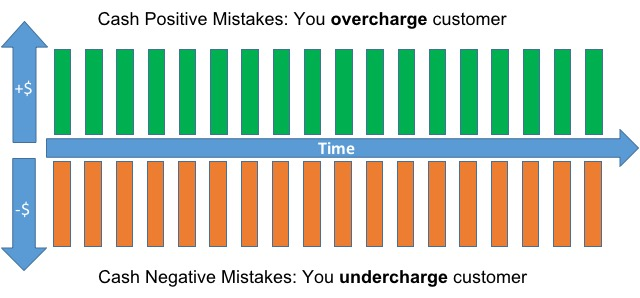 Do You Overcharge or Undercharge Your Customers?