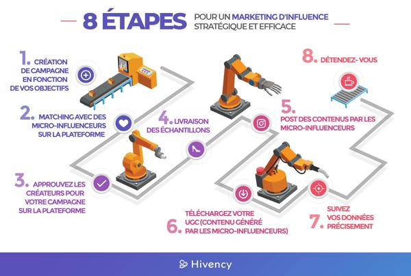 8 étapes pour un marketing dinfluence stratégique et efficace_Hivency Blog