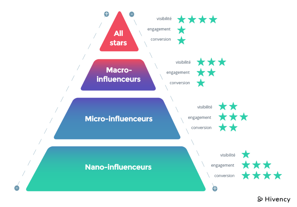 pyramide influence Hivency