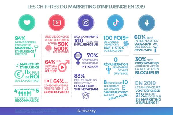 Les chiffres du marketing dinfluence en 2019_sources@2x