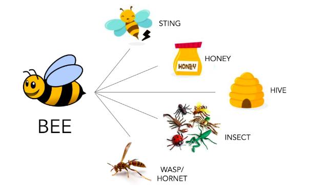 bee associations