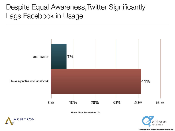 New Data: Twitter As Popular as Facebook, But Lags in Usage