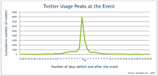 twitter event usage resized 600