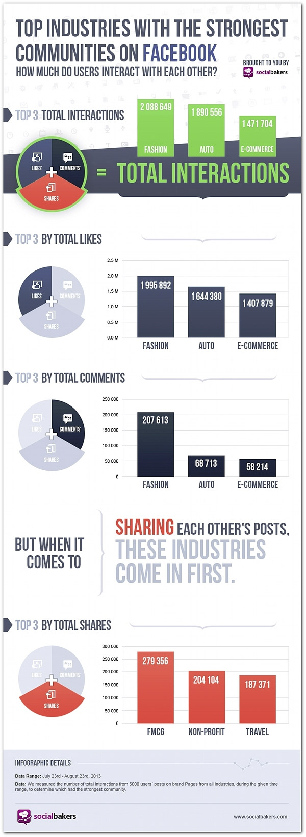 are-your-fans-among-most-social-facebook-infographic