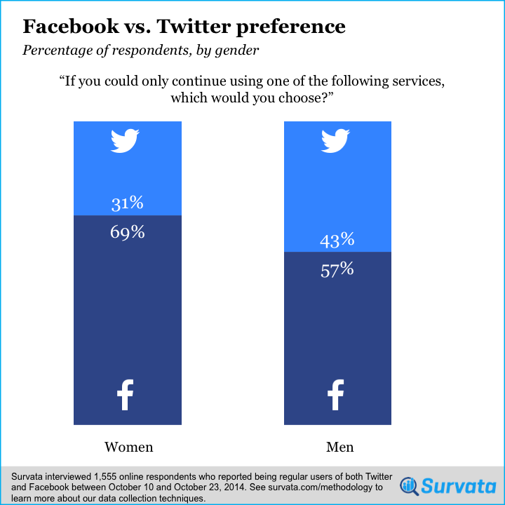 survey facebook vs twitter which do you prefer