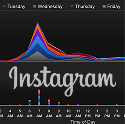 instagram tools to find best times to post