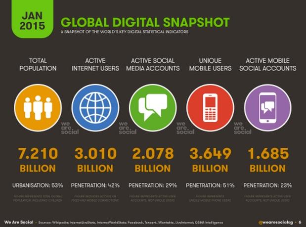 top-social-media-trends-2016