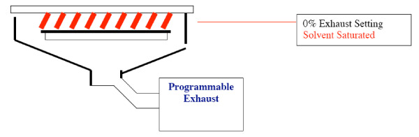 Programmable exhaust at 0% creating a solvent-rich environment