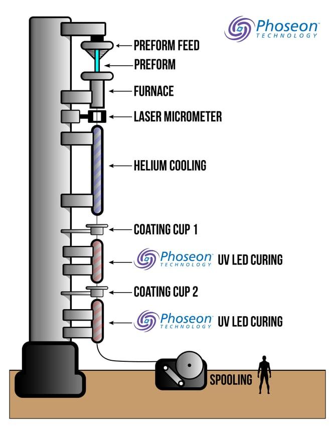 Fiber Optics Tower with Phoseon UV LED Lamps
