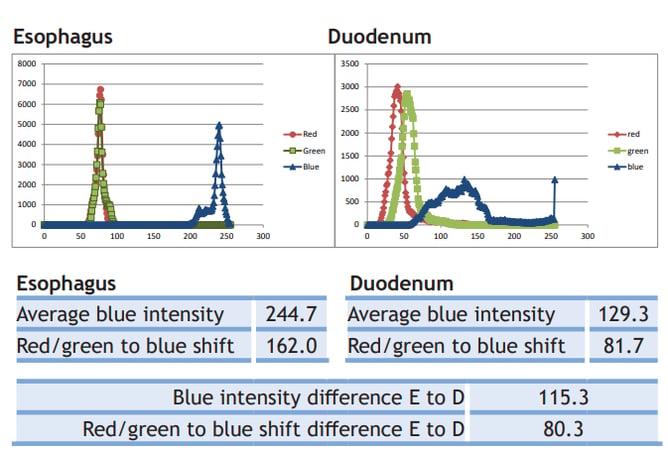 UVLEDs-autofluorescence-barretts-disease-1