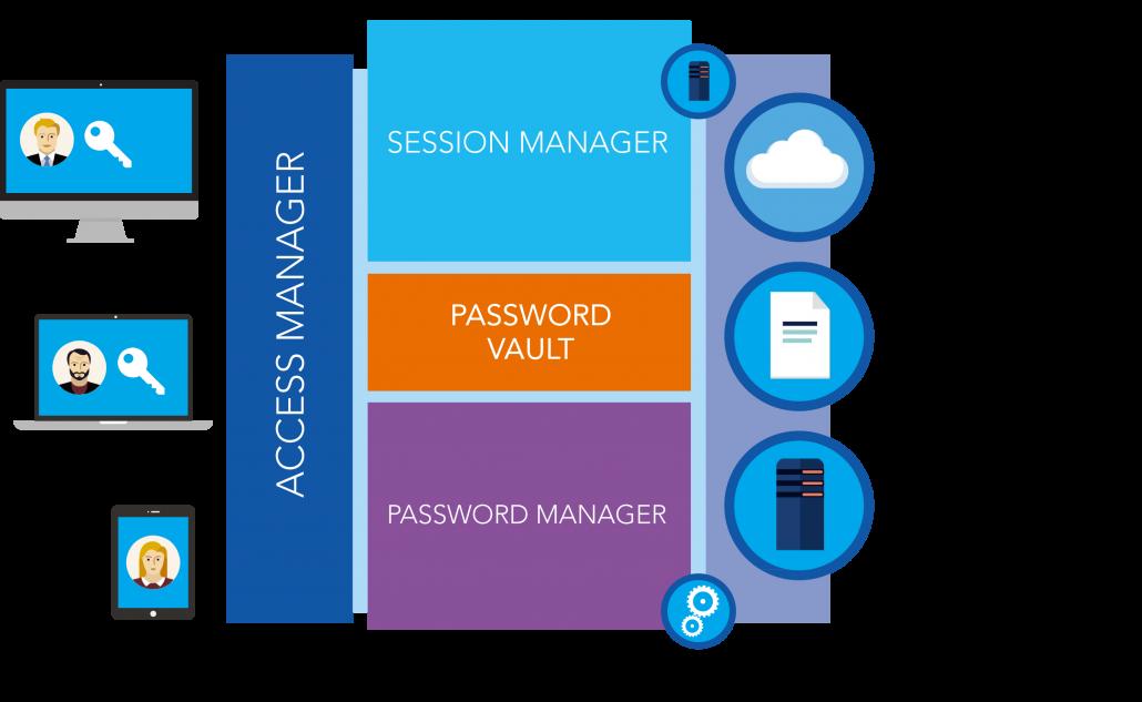 PAM - cloud security - WALLIX