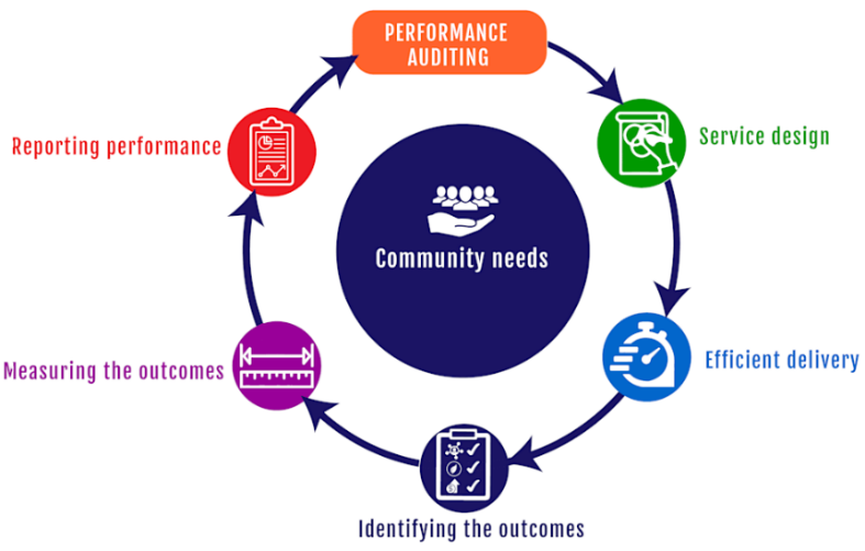Performance Audits - creating and sustaining Public Value