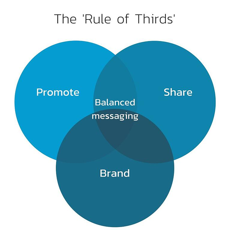 Why you should be using the 'rule of thirds' in your social media strategy