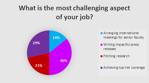Top PR challenges for business schools and universities