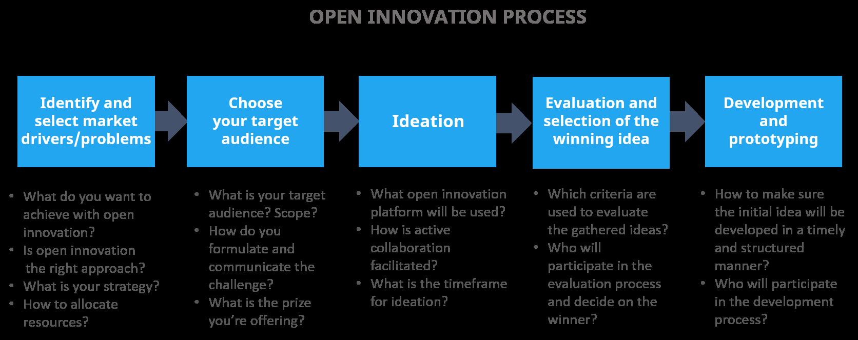 Open innovation process
