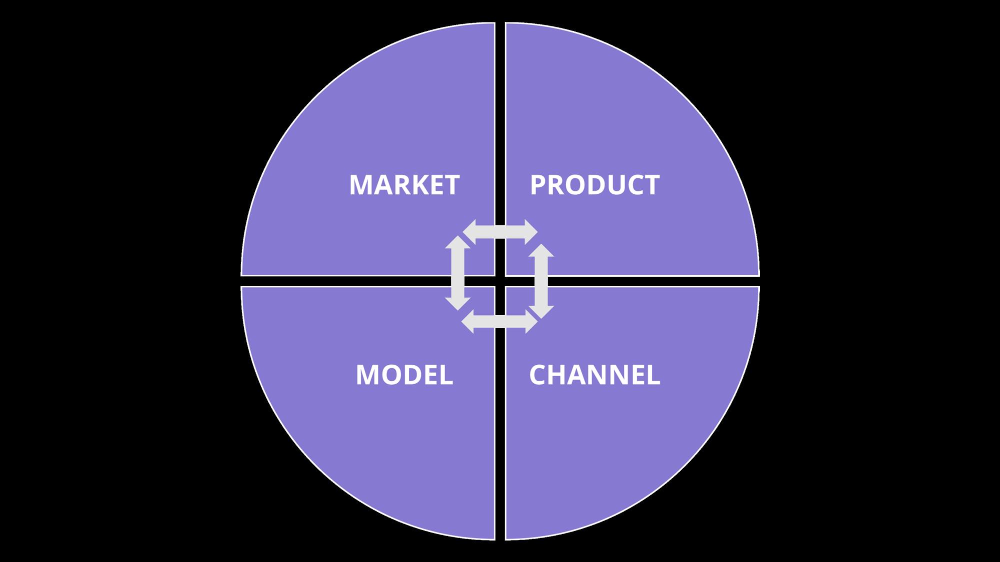 Product-Market-Channel-Model fit