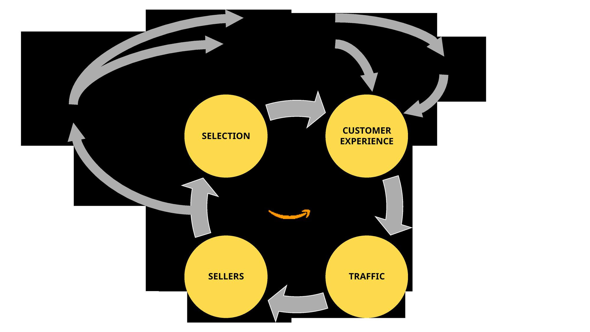Amazon's Flywheel of Growth
