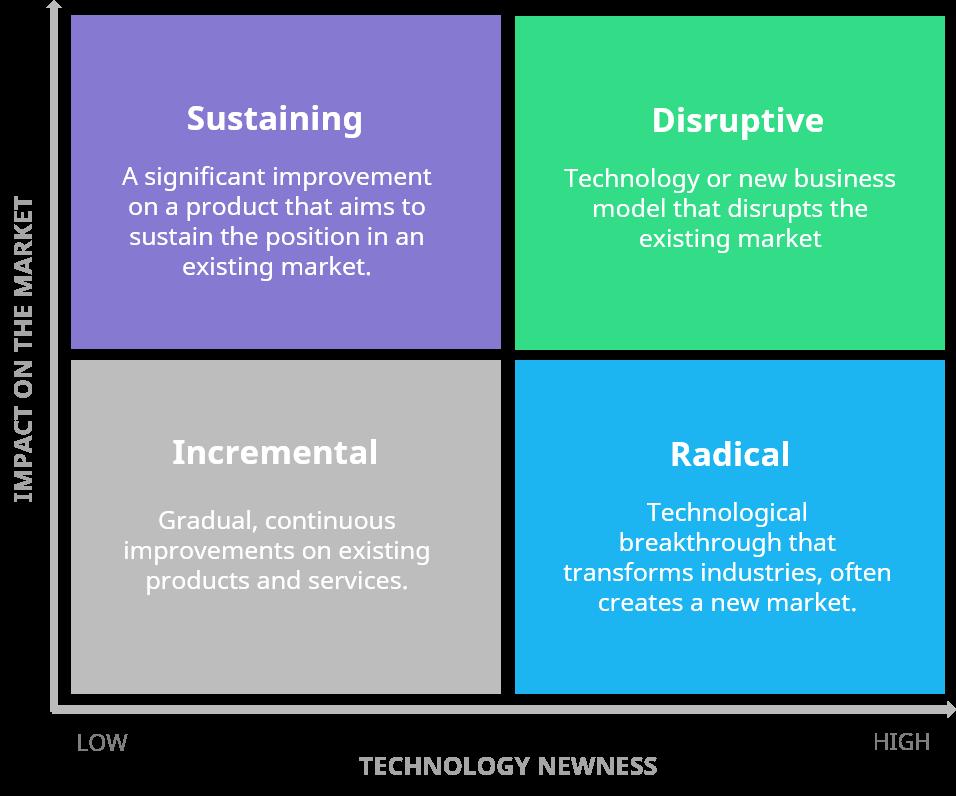 Types of Innovation Matrix